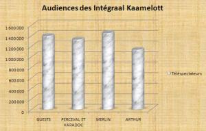 Guests : 1 395 000, Perceval Karadoc : 1 326 000, Merlin : 1 449 000, Arthur : 1 132 000